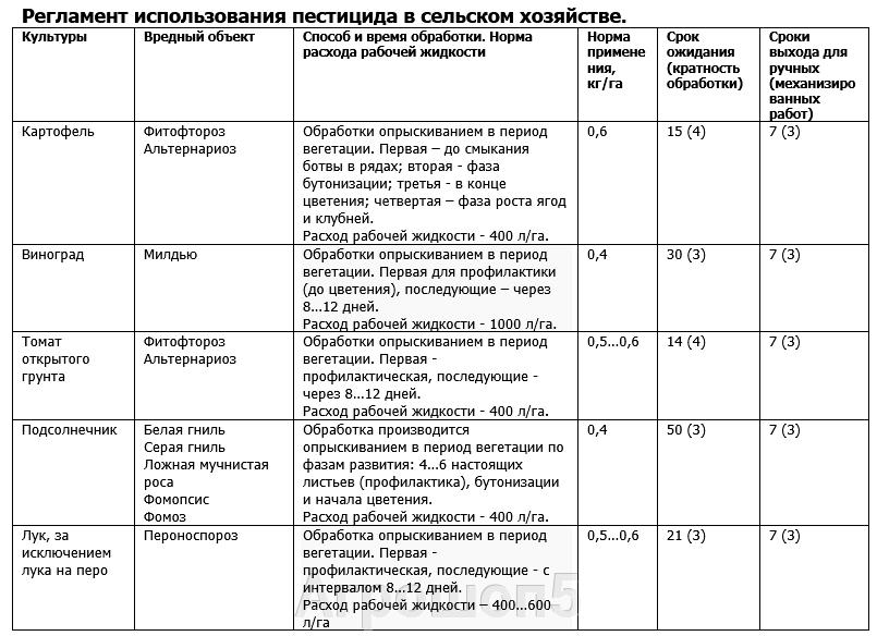 Регламент применения в сельском хозяйстве