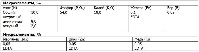 Плантафол 10.54.10. 1 кг. Valagro. Удобрение с полной растворимостью: NPK + схелатированные микроэлементы. - фото pic_0f27e82cfadf79564f6855fa8b850c7c_1920x9000_1.png