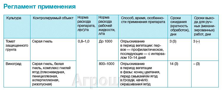 Регламент применения