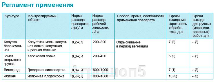 Регламент
