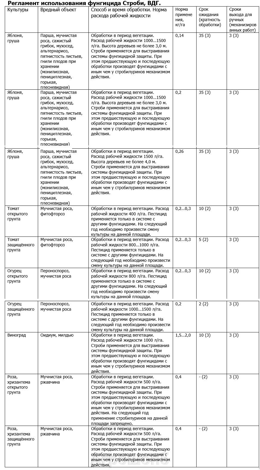 Регламент в сельском хозяйстве