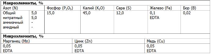 Плантафол 5.15.45. 1 кг. Valagro. Удобрение с полной растворимостью: NPK + схелатированные микроэлементы. - фото pic_76326c8975c1b5b04e094cd8c20b4ba6_1920x9000_1.png