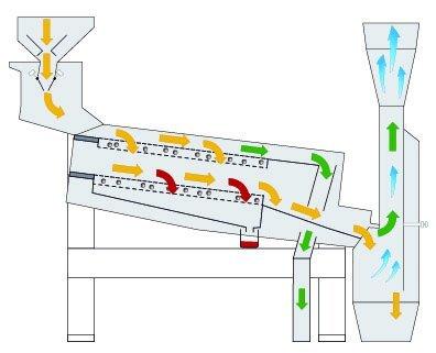 Принцип действия решетной машины Petkus