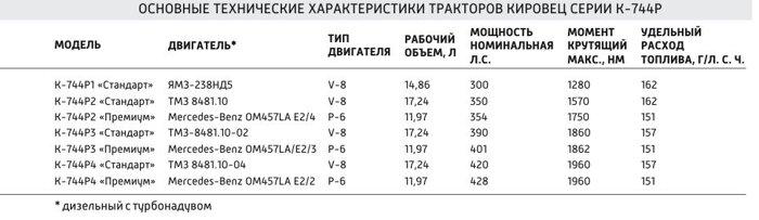 Технические характеристики тракторов Кировец