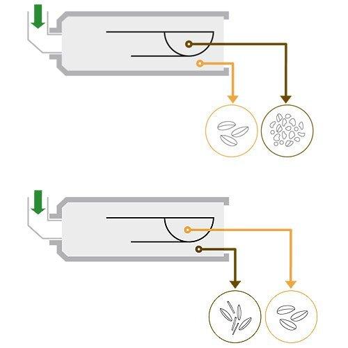 Триерный блок ZK/ZL Петкус (оборудование для сортировки зерна и семян) - фото Схема прохода сырья: отбор коротких примесей Схема прохода сырья: отбор длинных примесей