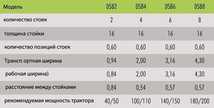 Глубокорыхлитель DISCOMPACT DSB