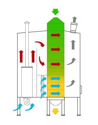 Зерносушилка непрерывного действия DW (WS) Петкус 1500, 2500, 4000 - фото Принцип работы сушилки Петкус 25ws