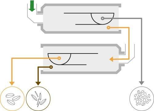 Триерные блоки ZA  (сортировочное оборудование Petkus) - фото Схема прохода сырья: очистка (ряд очистки от коротких и длинных примесей)