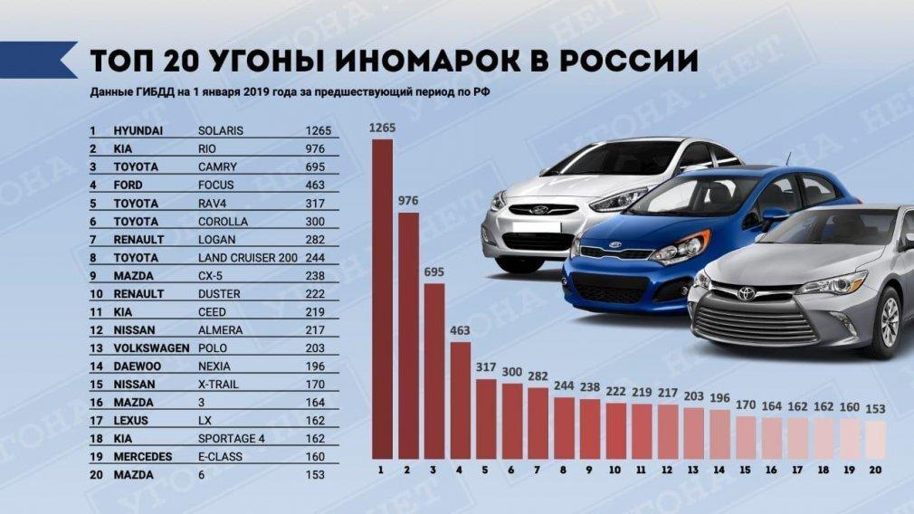 Названы самые угоняемые автомобили в России - фото pic_d76b531f59163ba28cc8997483ca5135_1920x9000_1.jpg