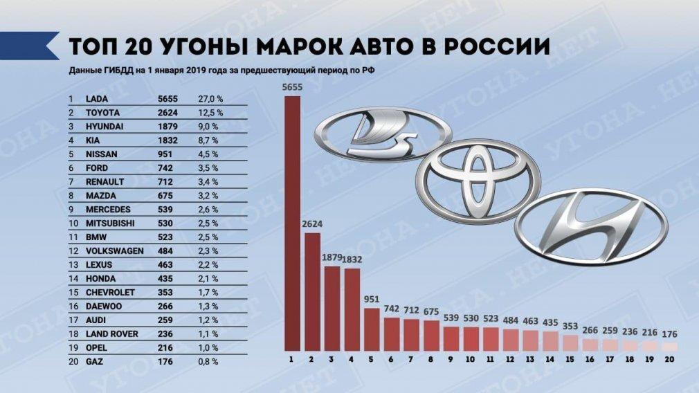 Названы самые угоняемые автомобили в России - фото pic_46c5622fa8b492789d71d870fd52c44b_1920x9000_1.jpg