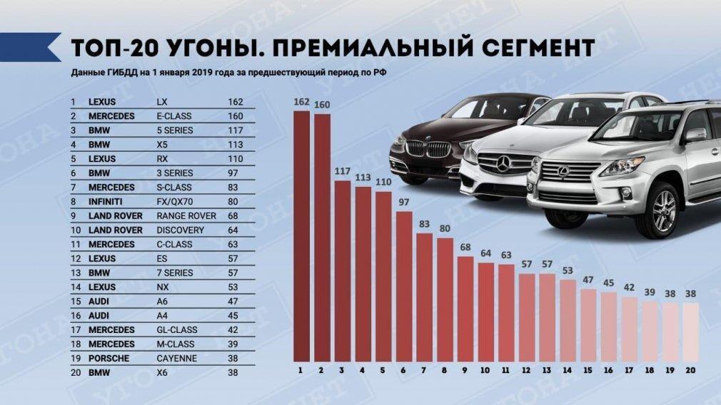 Названы самые угоняемые автомобили в России - фото pic_bbbdbc6e2353534a4d22791621d9b101_1920x9000_1.jpg