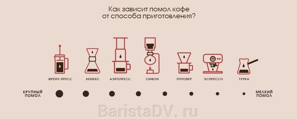 Выбираем правильный помол кофе - фото pic_e23dc165bc42a36_1920x9000_1.jpg