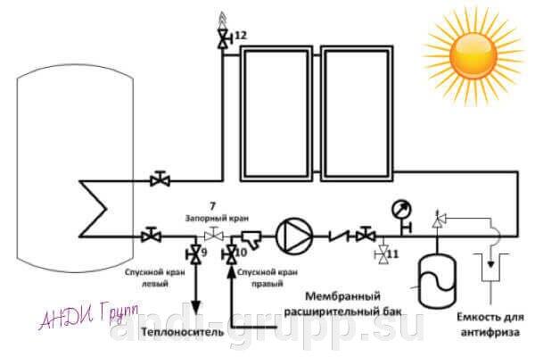 Заправка солнечного коллектора теплоносителем. - фото Схема заправки теплоносителем солнечной водонагревательной установки.
