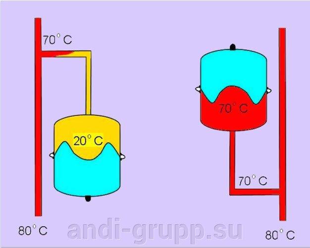 Воздействие температуры на мембрану расширительного бачка