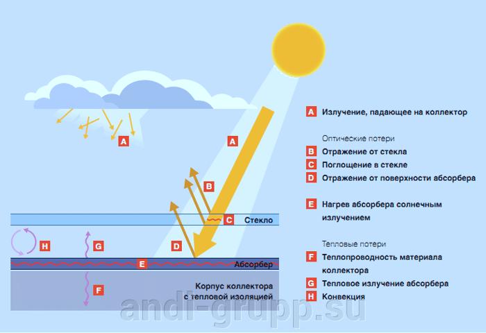 Эффективность солнечного коллектора. - фото Тепловые потери в коллекторе
