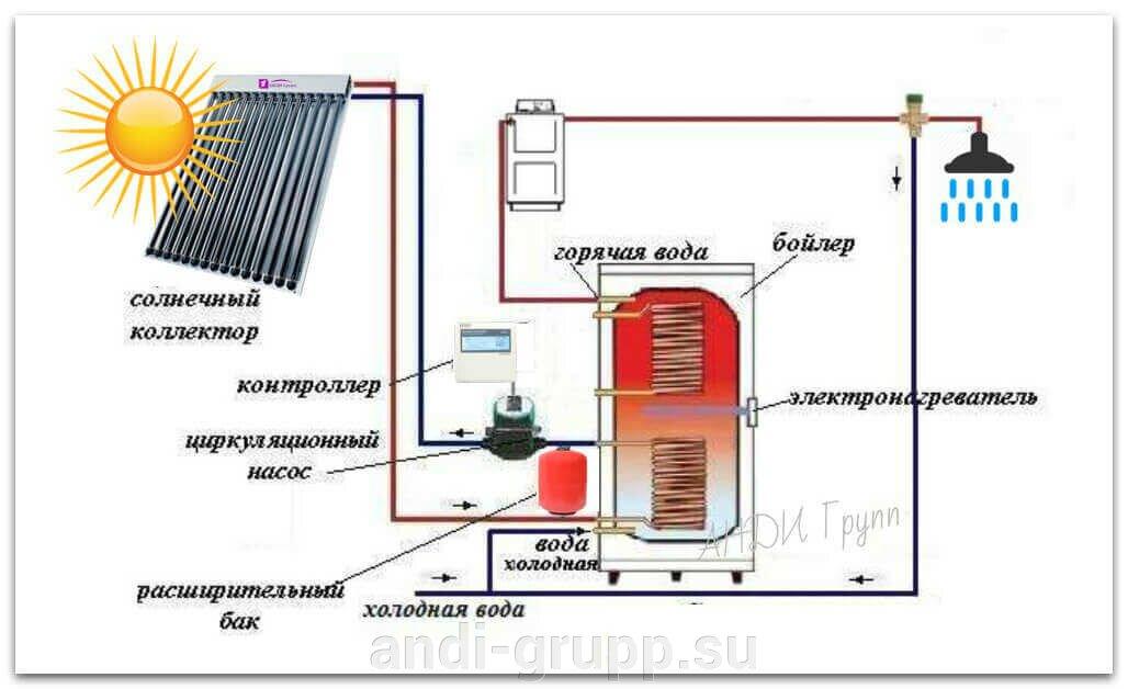 Схема горячего водоснабжения с применением солнечного коллектора