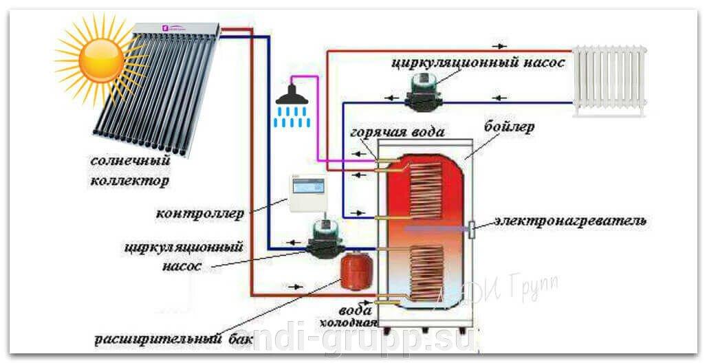 Схема горячего водоснабжения и отопления с применением солнечного коллектора