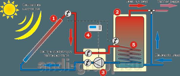 Схема гелиосистемы с принудительной циркуляцией теплоносителя (двухконтурная)