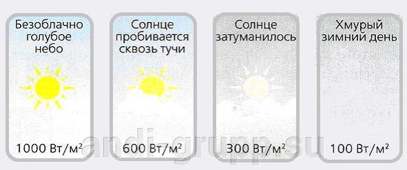 Мощность солнечной радиации