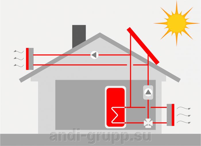 утилизация тепла через воздушные теплообменники