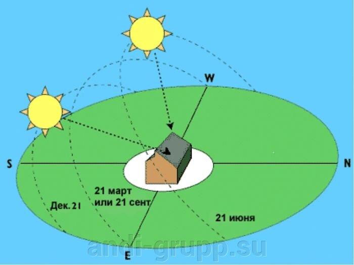 Комплект для крепления двух коллекторов на плоской крыше - фото pic_e3be499eeb1abcf_700x3000_1.jpg