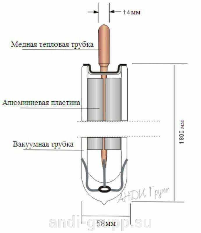 Вакуумная трубка  heat pipe - фото Вакуумная трубка солнечного коллектора