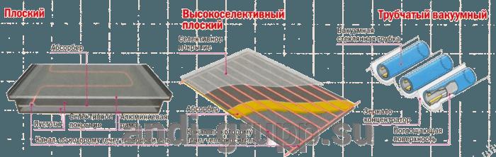 Солнечный коллектор для бассейна - фото виды коллекторов