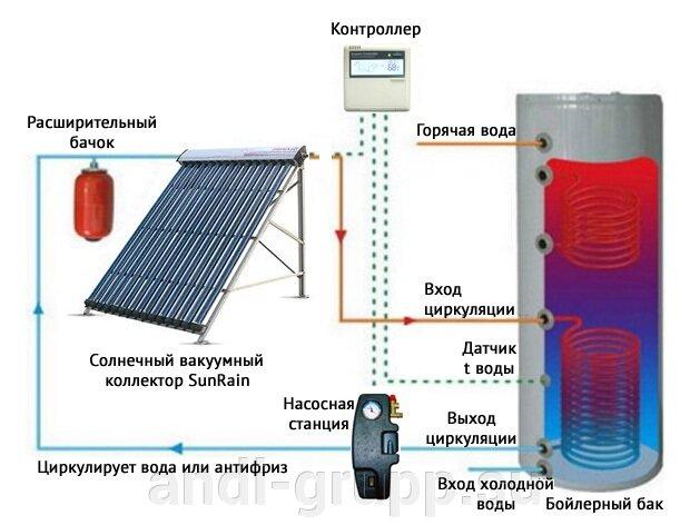 Рабочая станция с контроллером SR868C8Q (расширительный бак 8л) для сплит-систем с солнечным подогревом воды - фото схема работы солнечной сплит-системы