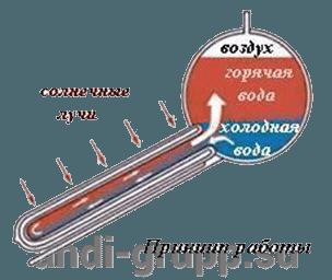 Принцип работы вакуумной трубки