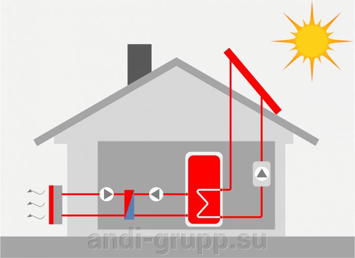 Часто задаваемые вопросы - фото утилизация тепла солнечных коллекторов через теплообменник