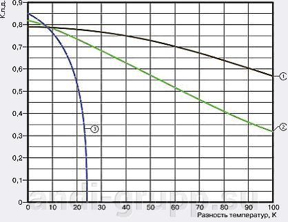 Эффективность различных типов солнечных коллекторов