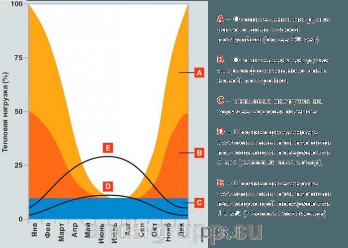 Теплопотребление и производительность гелиосистемы