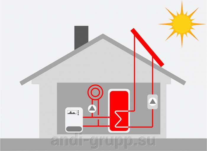 Часто задаваемые вопросы - фото утилизация тепла в общей системе отопления