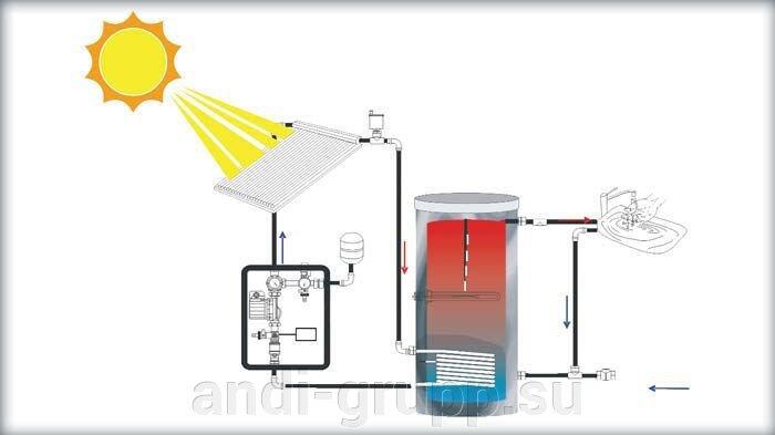 Возможная схема подключения бойлера косвенного нагрева