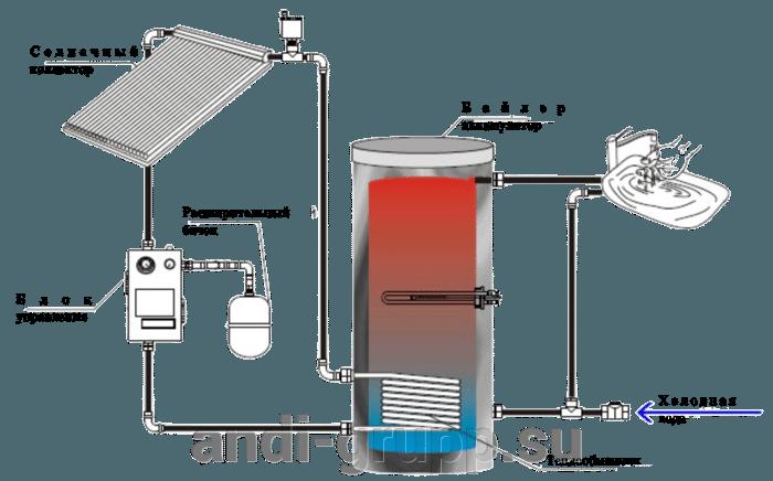 Схема подключения солнечного вакуумного коллектора к системе горячего водоснабжения