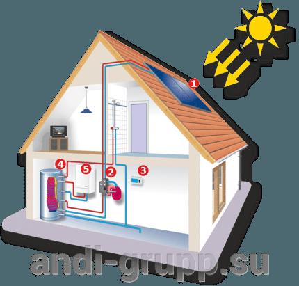 солнечная сплит-система