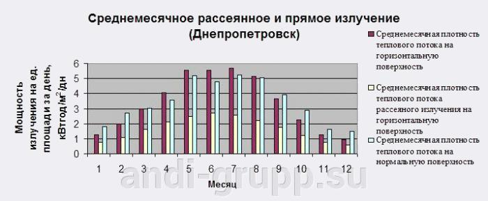 Солнечный коллектор для бассейна - фото среднемесячное излучение Днепропетровск