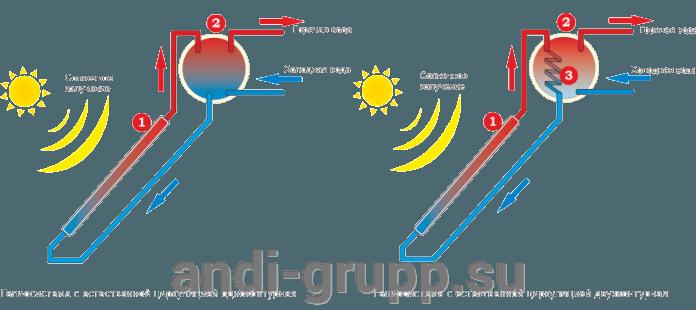 Схема системы с естественной циркуляцией теплоносителя