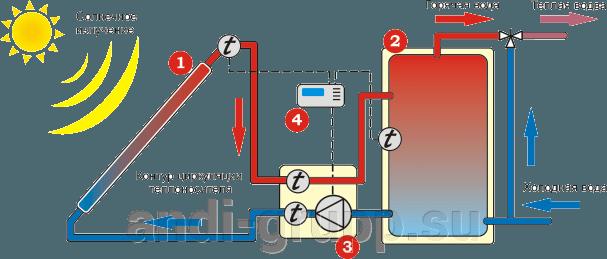 Схема гелиосистемы с принудительной циркуляцией теплоносителя (одноконтурная)