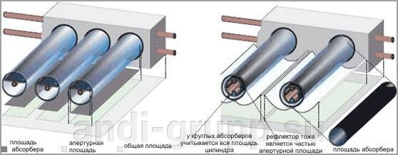 Определение площади вакуумного коллектора