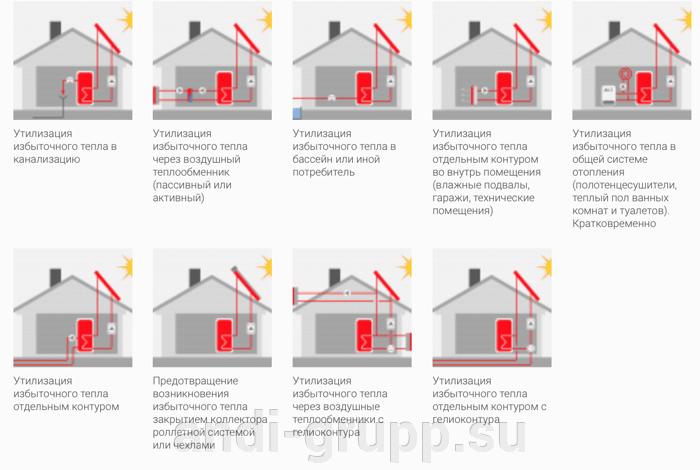 утилизация тепла солнечных коллекторов