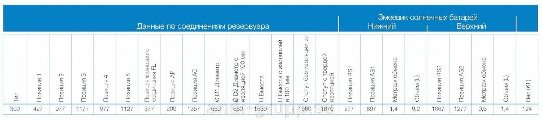Данные по соединениям бойлера omega 300