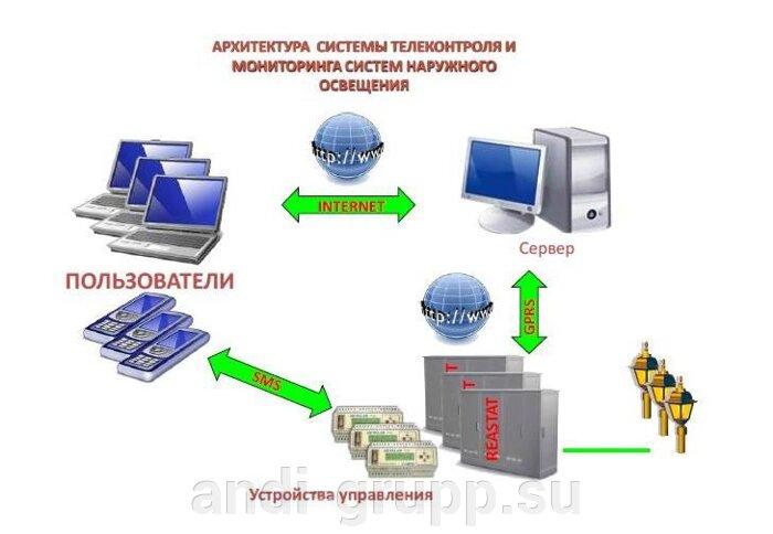 Система телеконтроля ШУНО-REASTAT СКП-05