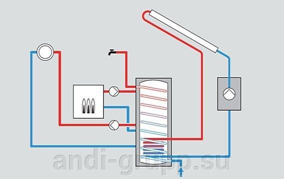 Гелиосистема с нагревом воды в баке аккамуляторе