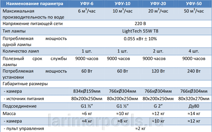 Установка УФ дезинфекции XenoZone УФУ-20, 20 м/ч, 120 Вт - фото pic_d9c14d812eedefa_700x3000_1.png