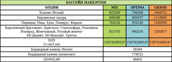 Композитный бассейн МАНХЭТТЕН NORDPOOL - фото 1
