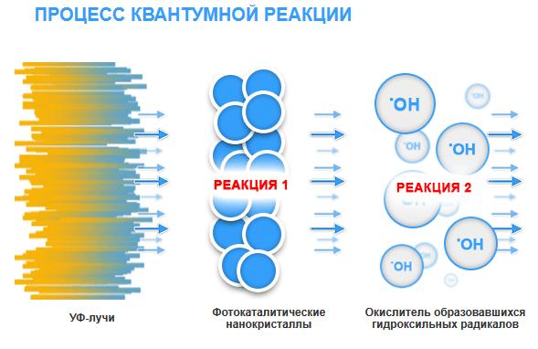 Ультрафиолетовая фотокаликтическая установка Elecro Quantum Q-65 - фото pic_5e7af75030835e2_700x3000_1.png