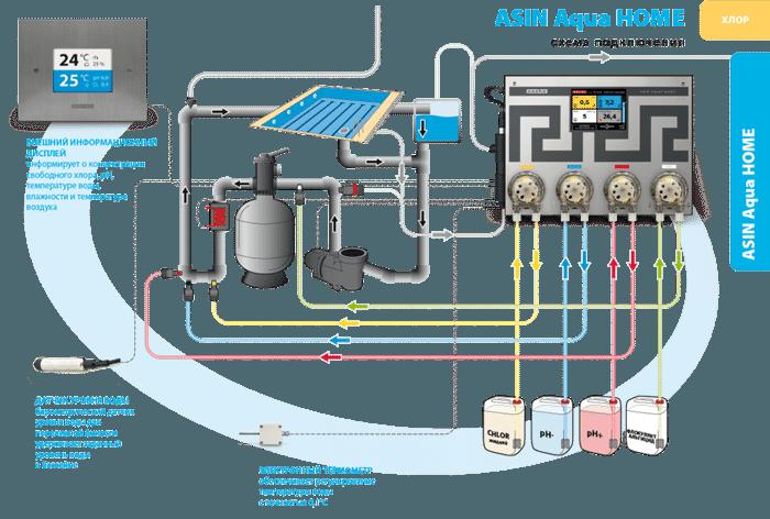 Автоматическая станция дозирования Asin Aqua HOME CLF (свободный хлор) + дисплей EXT - фото 2