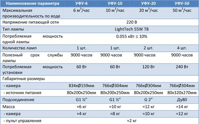 Кварцевый чехол для установок УФУ-6/10/20/50, 60Вт - фото pic_1601c3b1f949a22_700x3000_1.png