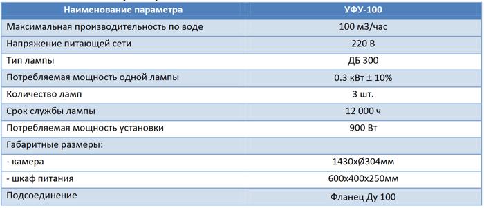 Установка УФ дезинфекции XenoZone УФУ-100, 100 м³/ч, 900 Вт - фото pic_75273125d911460_700x3000_1.png